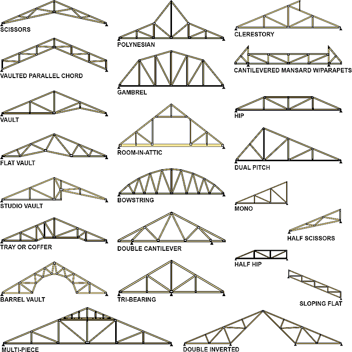 truss selection