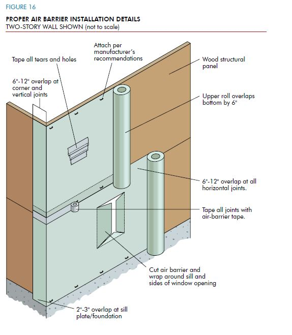 Drywall Moisture Barrier : Avoiding moisture accumulation in walls hughes lumber co