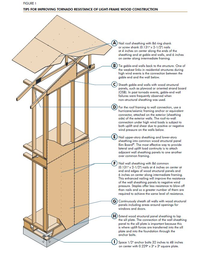 Will Greatly Increase The Wind Resistance Of Roof Sheathing Panels It Is Important To Note That Gable End Wall Forms Part Perimeter