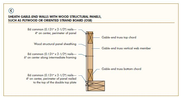 Gable End Wall Failures Are Frequently Observed When Non Structural Sheathing Is Used Most Foam Materials Required To Be