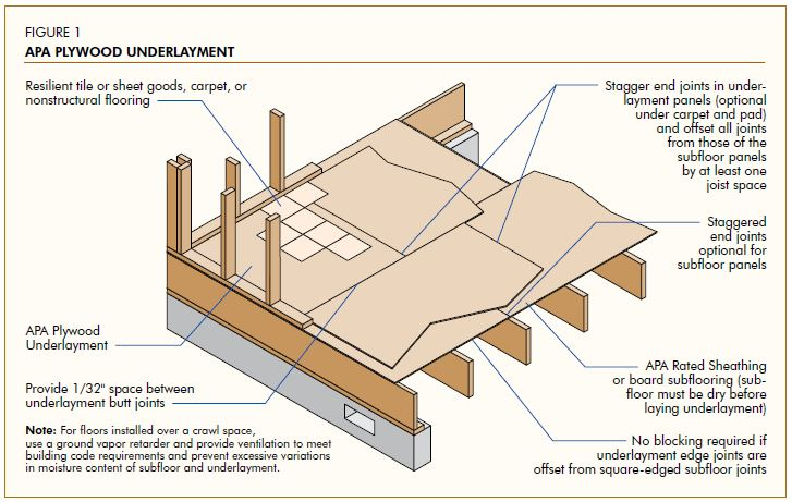 Proper Handling And Installation Of APA Plywood Underlayment